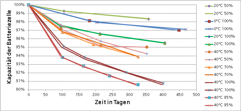 Grafik zum Thema: Abnahme der Kapazität der Batteriezellen im unbelasteten Zustand über die Zeit (kalendarische Alterung). Messung von je zwei Zellen bei verschiedenen Lagertemperaturen und Ladezuständen. Erkennbar ist, dass höhere Ladezustände und höhere Temperaturen die Alterung beschleunigen.