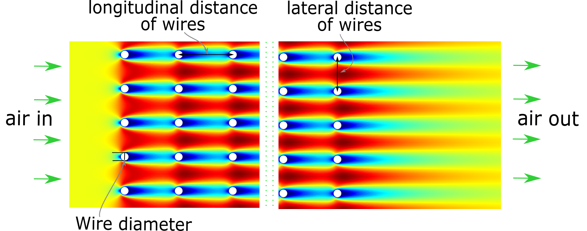 Querschnitt durch einen Drahtstruktur-Wärmeübertrager
