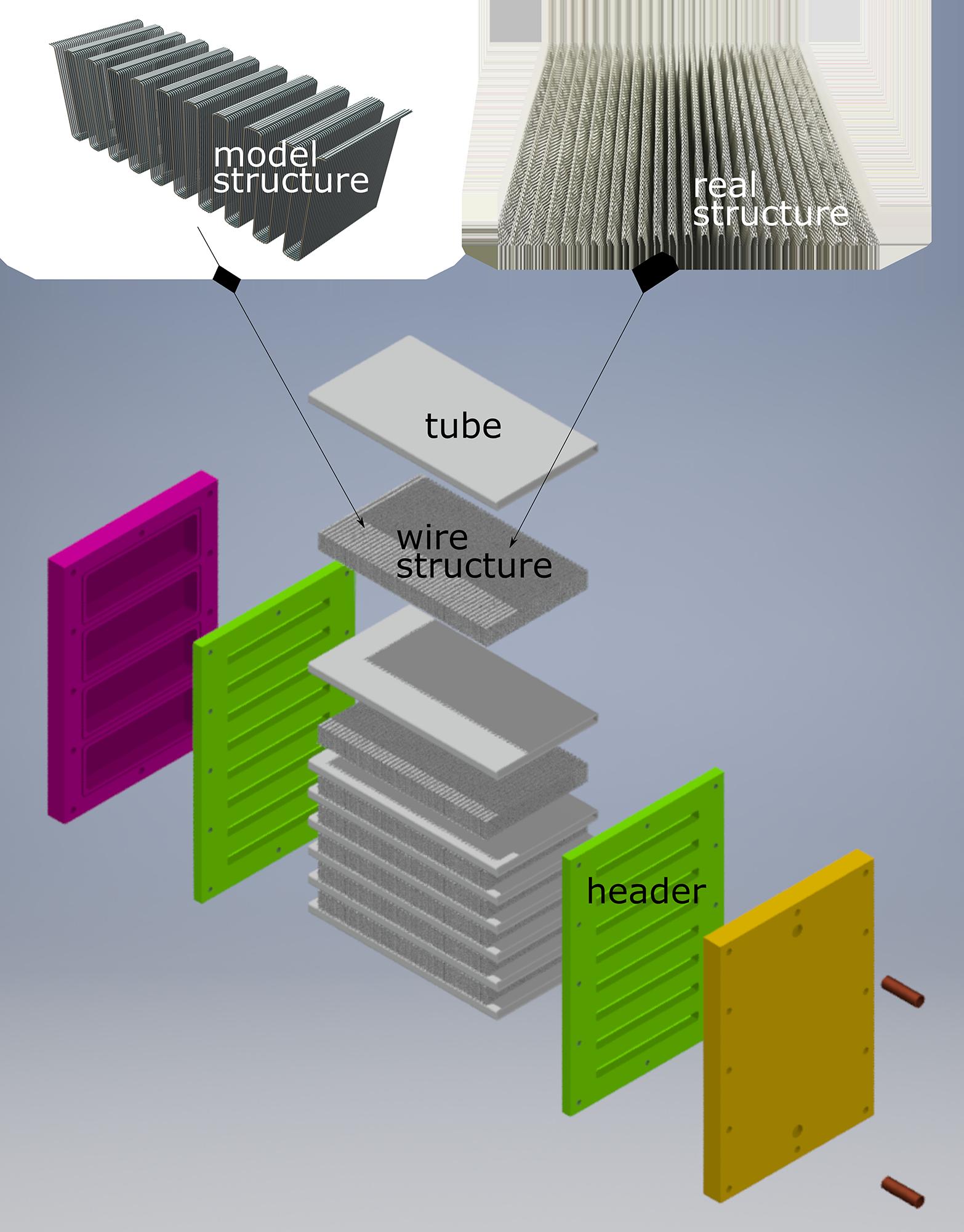 Design eines Wärmeübertragers mit Drahtstrukturen